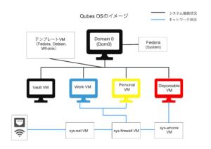 Qubes OSのチャート