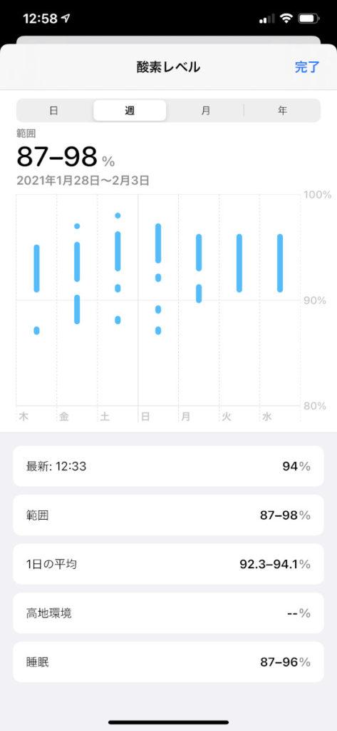 血中酸素ウェルネスアプリのデータ